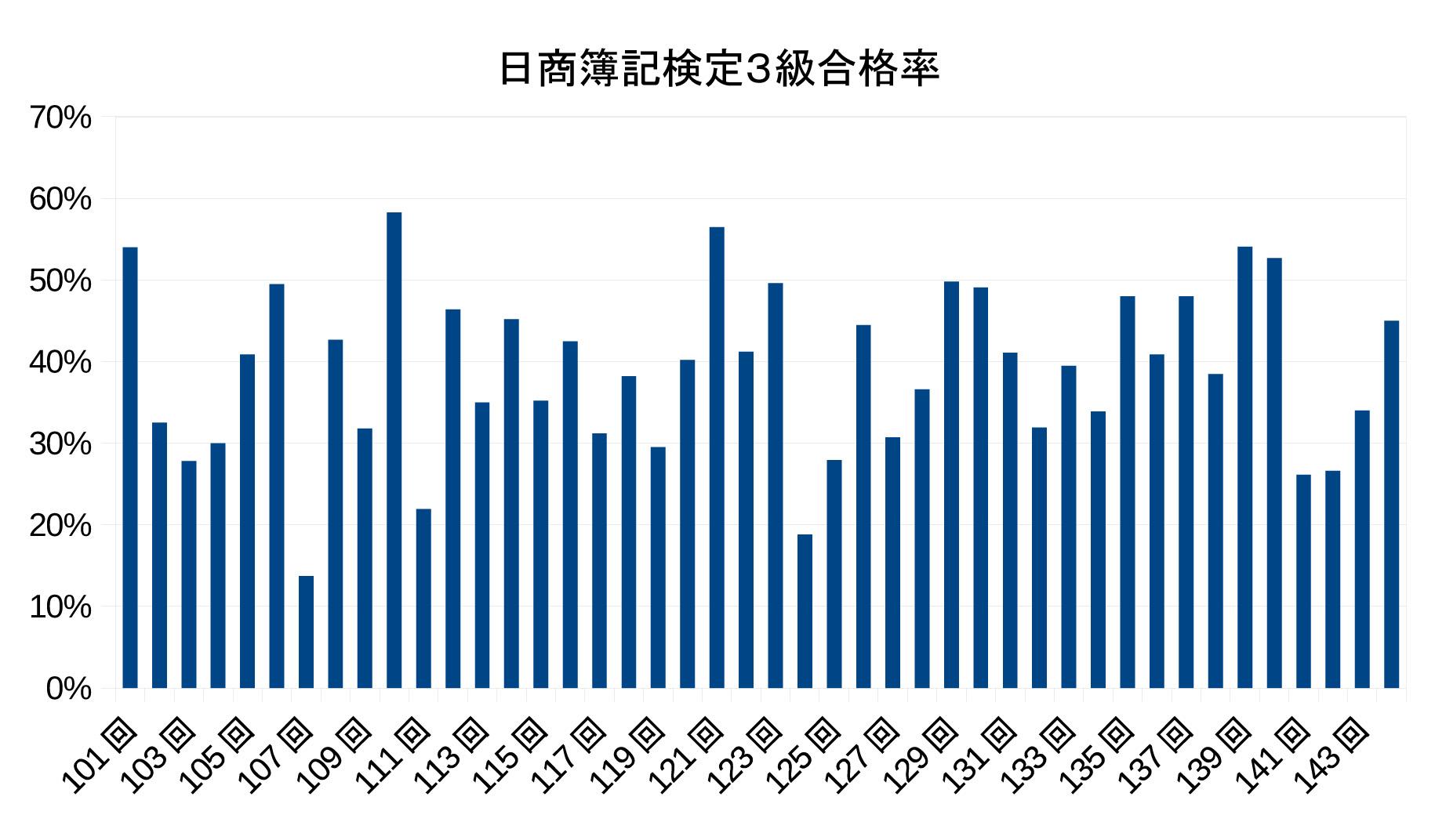 日商簿記検定3級合格率グラフ