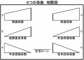 日商簿記検定3級得点